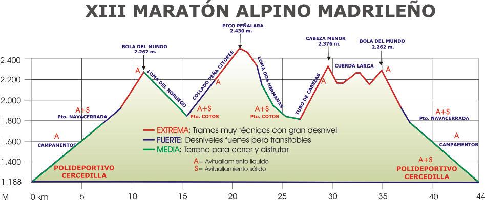 Maraton alpino madrileño